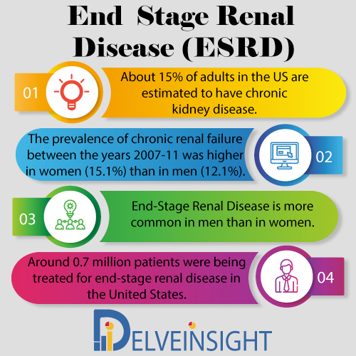 End Stage Renal Disease Epidemiology Forecast to 2030