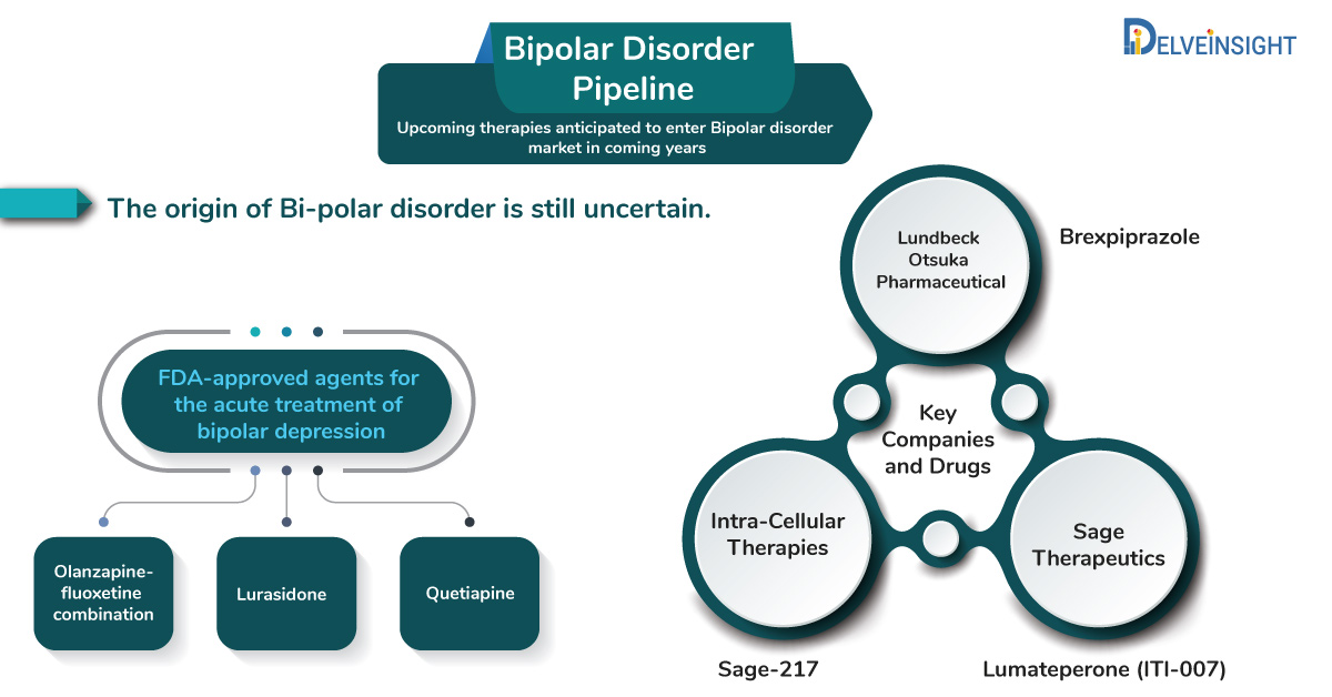 Bipolar Disorder Pipeline: Upcoming therapies anticipated to enter Bipolar disorder market in coming years