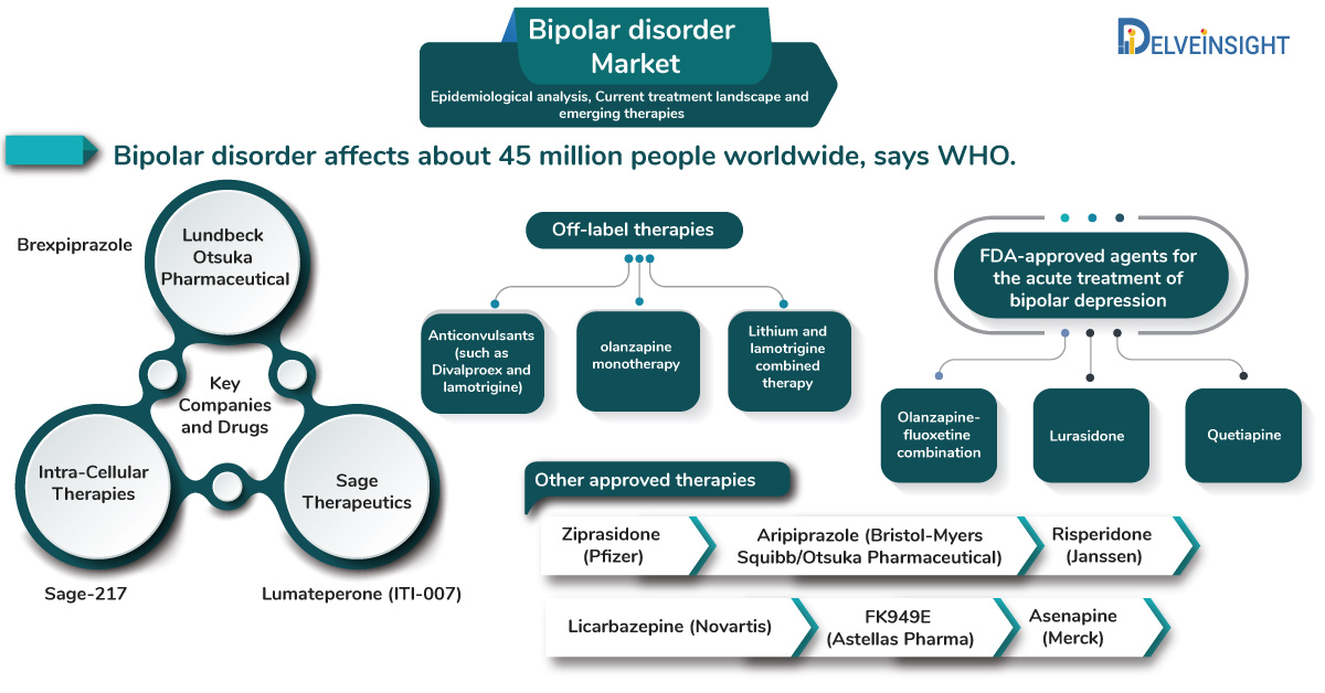 Bipolar disorder Market: Epidemiological analysis, Current treatment landscape and emerging therapies