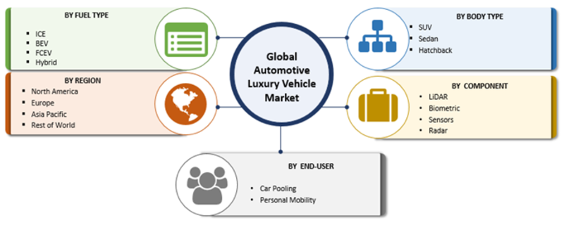 Automotive Luxury Vehicle Market for Automotive Global Development, Demand, Growth Analysis, Key Findings and Forecast-2023