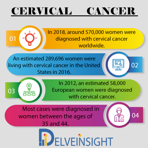 Cervical Cancer Market Insight, Market Size, Epidemiology, Leading Companies, Emerging and Marketed Therapies By DelveInsight
