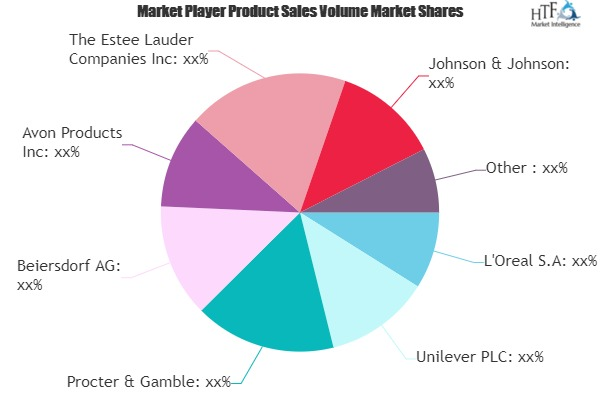 Cosmetic Skin Care Market to Witness Massive Growth| L\'Oreal, Unilever, Procter & Gamble