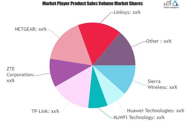 Automotive Wi-Fi Routers Market May Set New Growth Story | Sierra Wireless, Huawei Technologies, KuWFi Technology