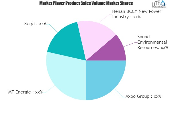 Biogas Power Market Next Big Thing | Major Giants- Axpo, MT-Energie, Xergi