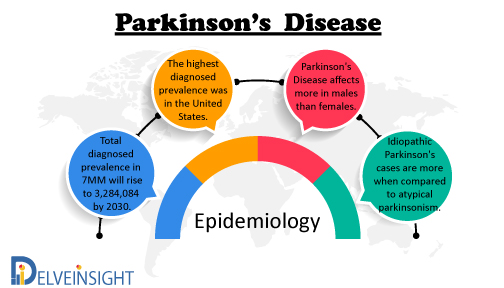Parkinson\'s Disease Market Insight, Market Size, Epidemiology, Leading Companies, Emerging and Marketed Therapies