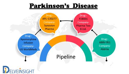 Parkinson's Disease Pipeline Insights, 2020