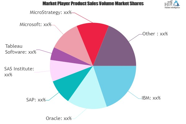 Visual Analytics Market Next Big Thing | Major Giants- IBM, Oracle, SAP, SAS Institute