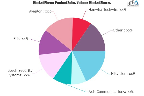 Video Surveillance Market to Witness Huge Growth by 2026 | Hikvision, Dahua, Axis Communications