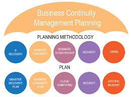 Business Continuity Management Program (BCMP) Software Global Market Segmentation, Major Players, Applications and Analysis 2020-2025