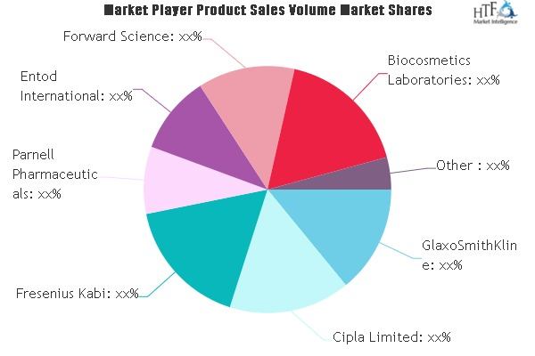 Artificial Saliva Market SWOT Analysis by Leading Players- GlaxoSmithKline, Cipla Limited, Fresenius Kabi