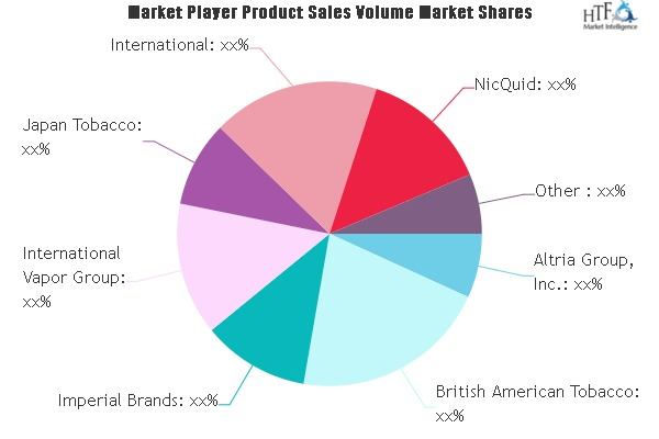 E-cigarette and Vaping Market to See Huge Growth by 2025 | Altria, British American Tobacco, Japan Tobacco