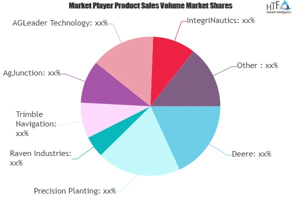 Precision Farming Equipment Market showing footprints for Strong Annual Sales | Deere, Precision Planting, Raven