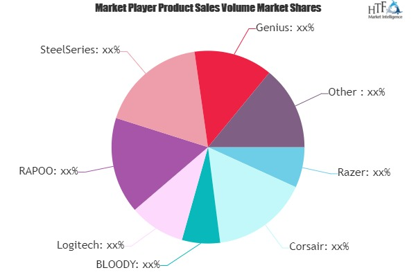 Gaming Keyboards MARKET TO WITNESS STUNNING GROWTH TO GENERATE MASSIVE REVENUE | BLOODY, Logitech, RAPOO