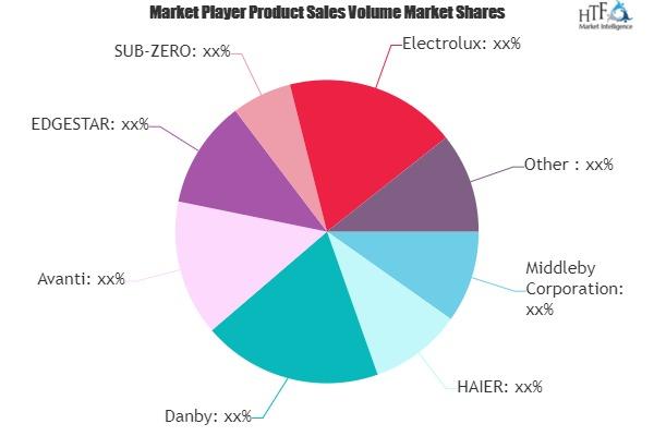 Wine Storage Cabinets Market to Eyewitness Massive Growth by 2026 | Middleby, HAIER, Danby, Avanti