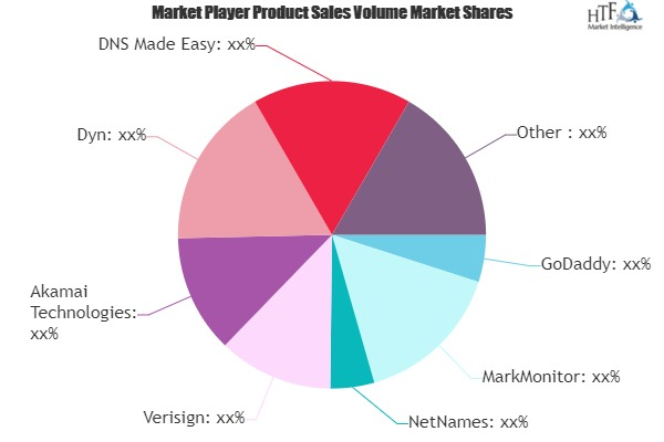 Domain Name System Tools Market Next Big Thing | Major Giants- GoDaddy, MarkMonitor, NetNames