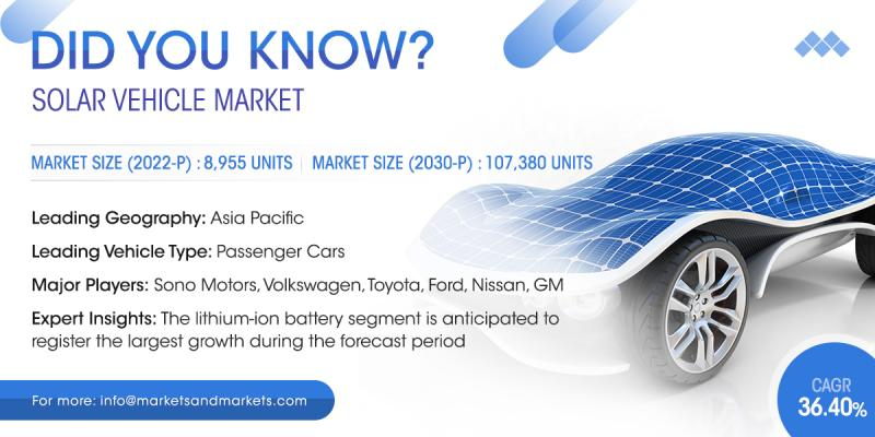 Solar Vehicle Market Projcted to Grow at a CAGR of 36.4%