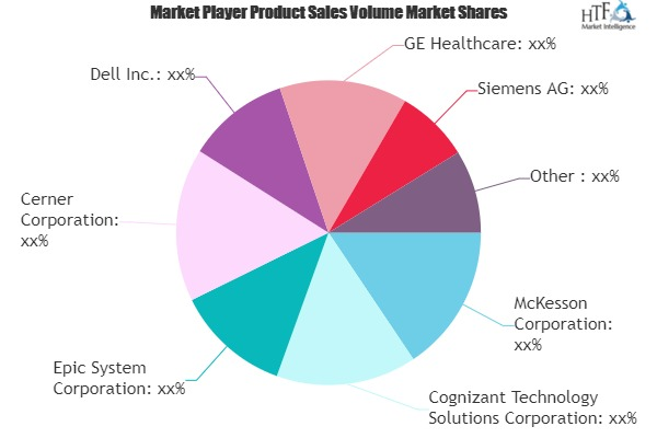 Big Data in Healthcare Market Update - See How Industry Players are Preparing against Covid-19 depression | Siemens, Cerner, Cognizant