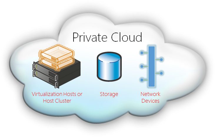 Private Cloud Server Market worth Observing Growth: Amazon.com, Microsoft, Google, Dropbox, Seagate
