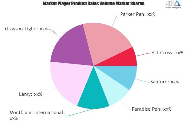 Luxury Pens Market to witness Massive Growth by 2025| Sanford, Paradise Pen, Parker Pen
