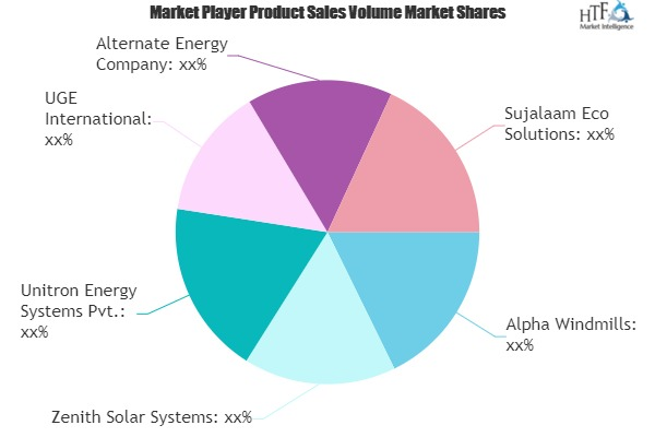 Wind Solar Hybrid System Market to Witness Huge Growth by 2026 | Alpha Windmills, Zenith Solar Systems, Unitron Energy Systems