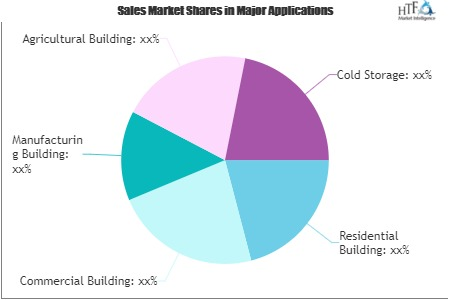 Metal Building System Market to explore excellent development deals | TATA Steel, ArcelorMittal, Romakowski, Lattonedil