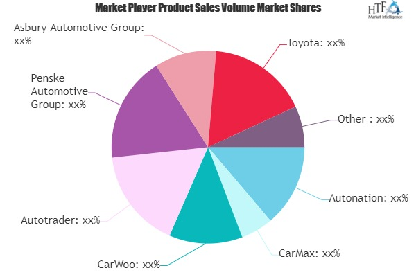 Used Car and Refurbished Car Market May Set New Growth Story | Autonation, CarMax, CarWoo, Autotrader