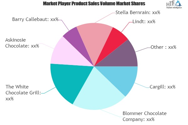 White Chocolate Market to Eyewitness Massive Growth by 2026 | Cargill, Blommer Chocolate, Askinosie Chocolate, Barry Callebaut