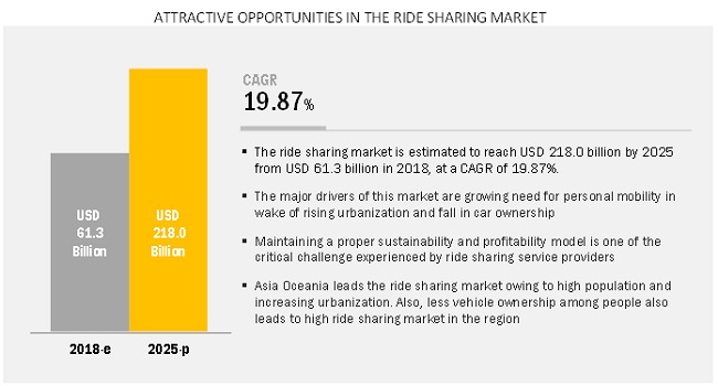 Early impacts of COVID 19 on Ride Sharing Market
