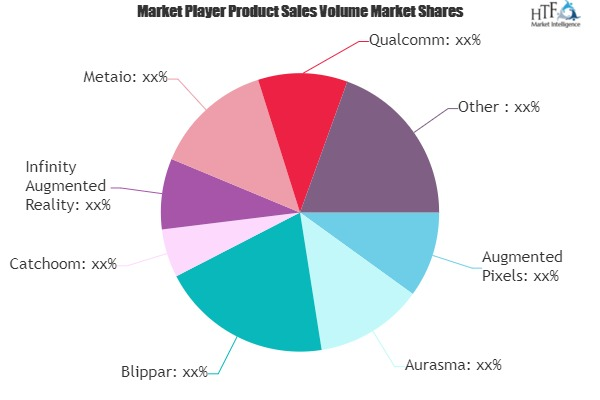 Augmented Reality Gaming Booming Segments; Investors Seeking Growth | Metaio, Qualcomm, Total Immersion