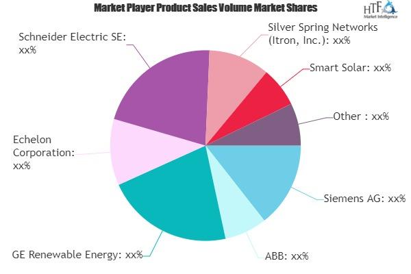 Smart Solar Solutions Market May Set New Growth Story | Siemens, ABB, GE Renewable Energy, Echelon