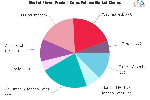 Biometrics and Identity Market SWOT Analysis by Key Players Precise Biometrics, Apple, 3M Cogent, Watchguard
