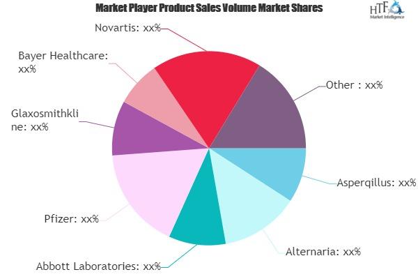 Antifungal Drug Market to Witness Huge Growth by 2026 | Pfizer, GlaxoSmithKline, Bayer Healthcare