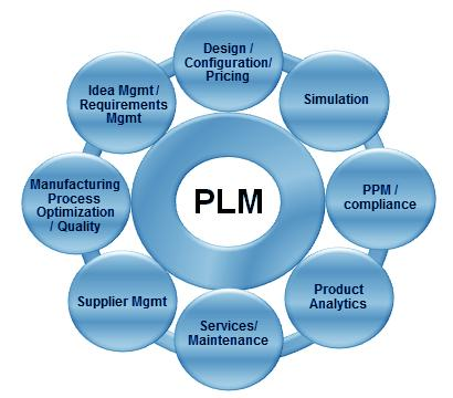 Product Lifecycle Management Software Market to Remain Competitive | Major Giants: IBM, Oracle, SAP, Dassault System Continuously Expanding