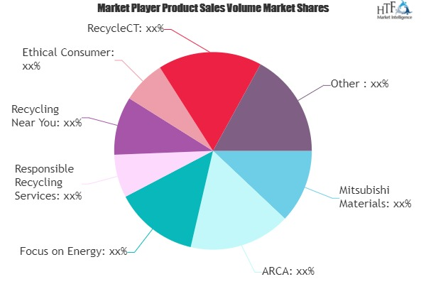 Home Appliance Recycling Market to Eyewitness Massive Growth by 2026 | Ethical Consumer, RecycleCT, Panasonic