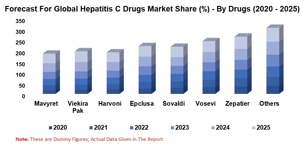 Hepatitis C Drugs Market Global Forecast By Drugs, Distribution Channels, Regions, Company Analysis