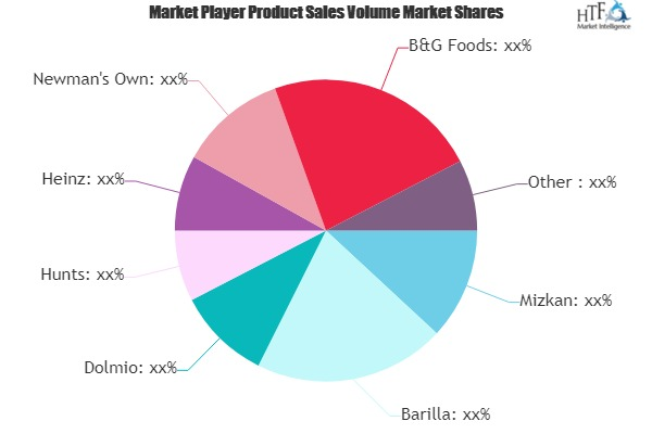 Pasta Sauce Market to See Huge Growth by 2020-2025 : Hunts, Heinz, Newman\'s Own