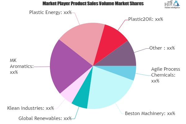 Plastic-to-Fuel Technologies Market May Set New Growth Story | Beston Machinery, Klean, Plastic Energy