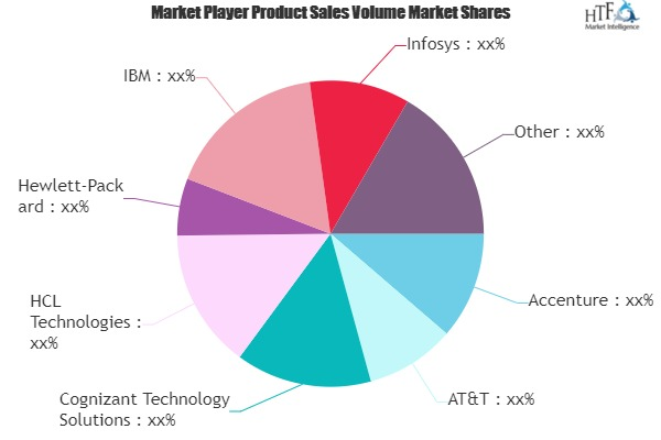 Mobile Application Market - Major Technology Giants in Buzz Again | Accenture, AT&T, Hewlett-Packard, IBM, Infosys