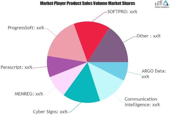 Dynamic Signature Market Next Big Thing | Cyber Signs, MEMREG, Parascript