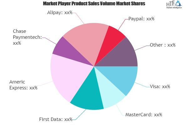 Network Payment Services Market Is Booming Worldwide | Visa, MasterCard, First Data