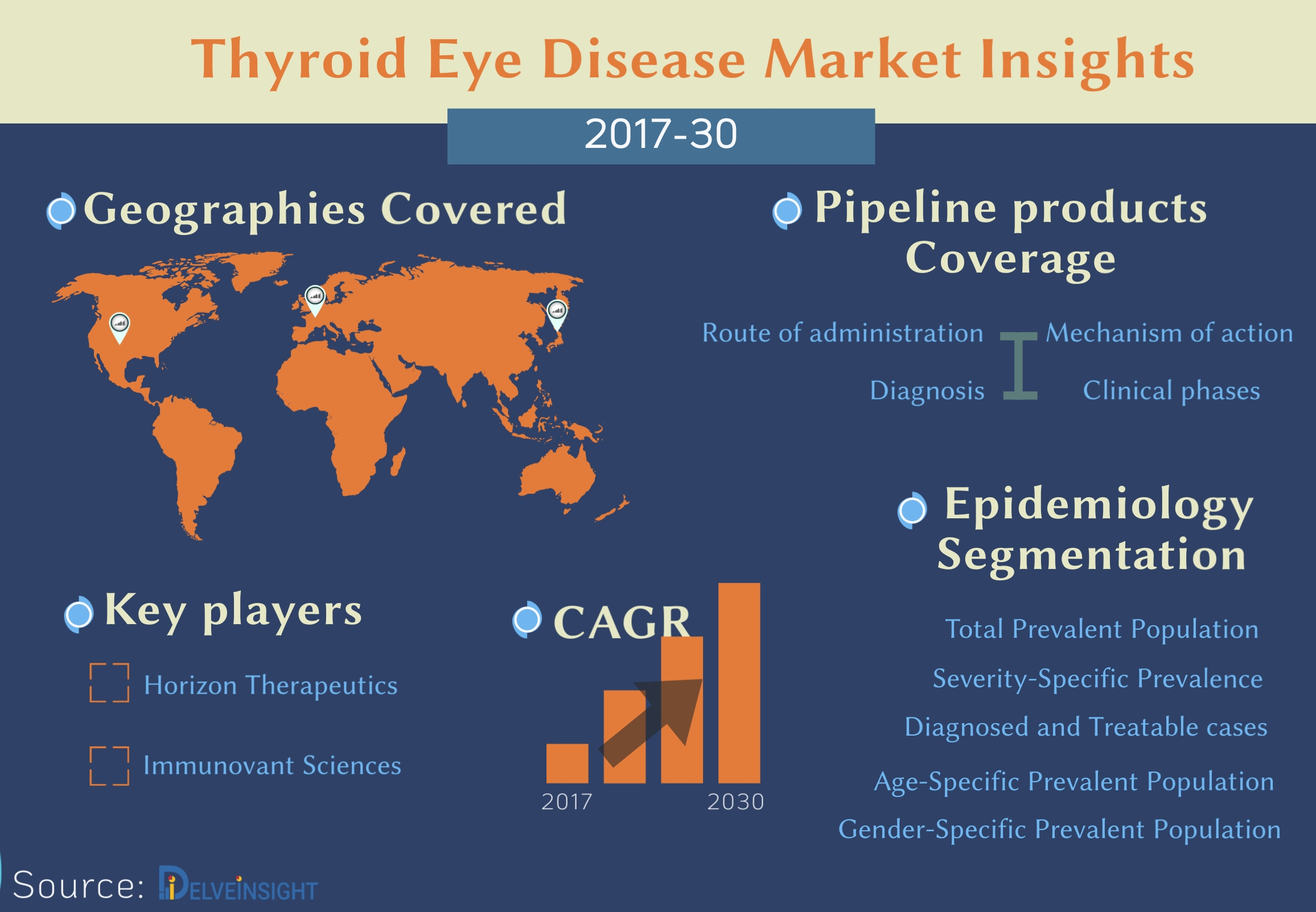 Thyroid Eye Disease Market: New therapies set to fuel the market for the study period 2017-30