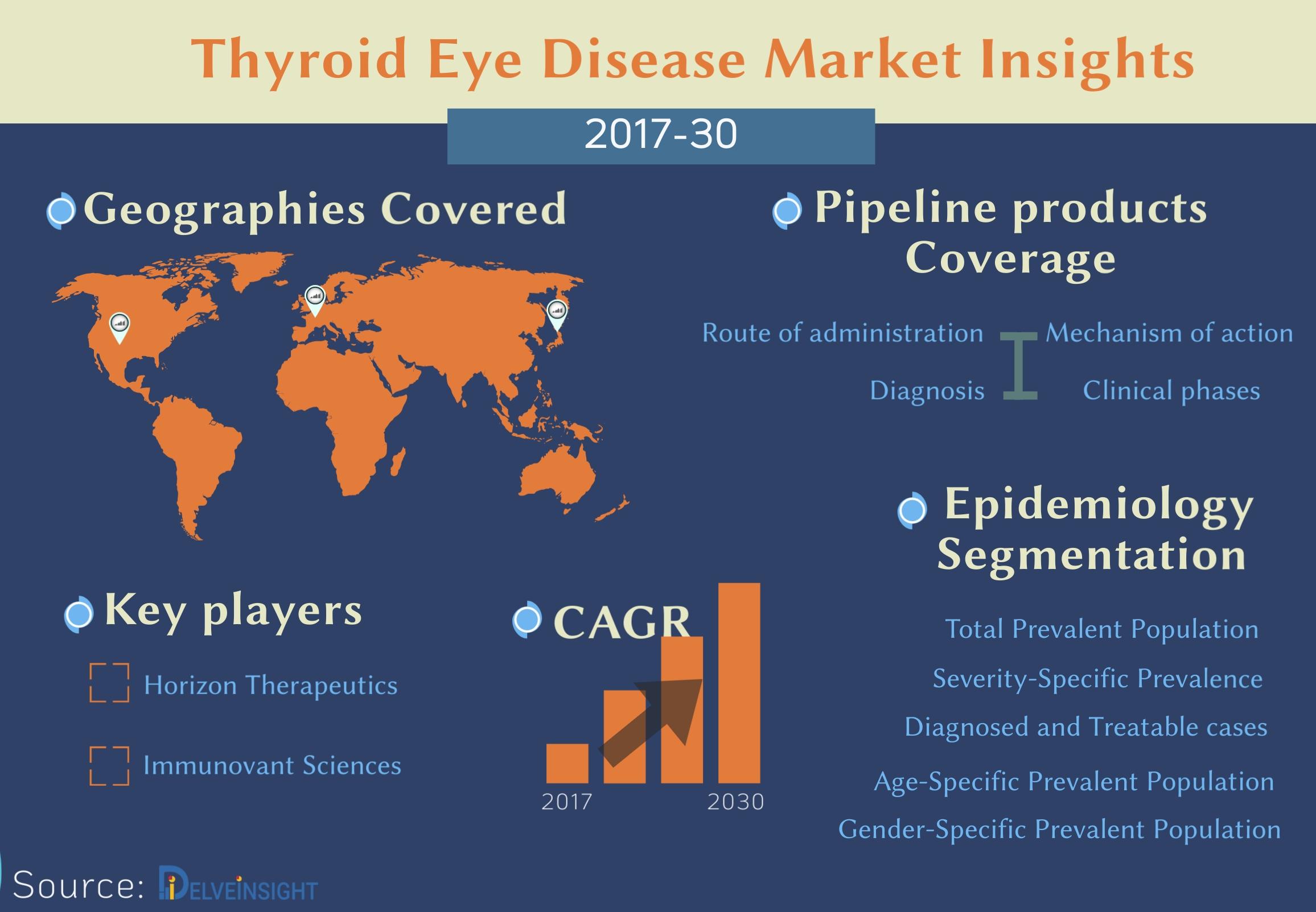 Thyroid Eye Disease Pipeline: Present therapies and pipeline products driving the Thyroid Eye Disease Market ahead