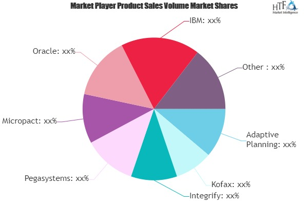 Business Process Management As A Service (Bpmaas) Market Astonishing Growth | Adaptive Planning, Oracle, IBM