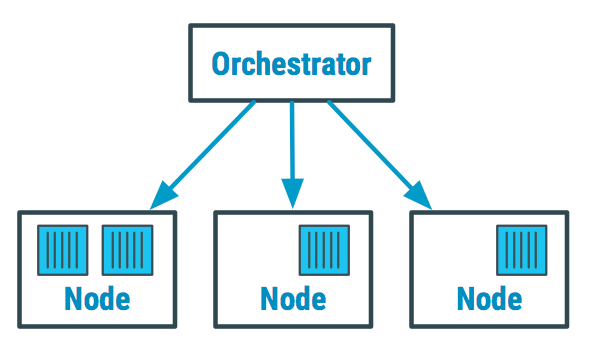 Container Orchestration Market Status - COVID to Make Big Changes in Estimates | SUSE, Red Hat, AWS, Rancher Labs, Mesosphere