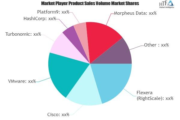 Cloud Management Platform (CMP) Market Next Big Thing | Major Giants: IBM, Cisco, VMware