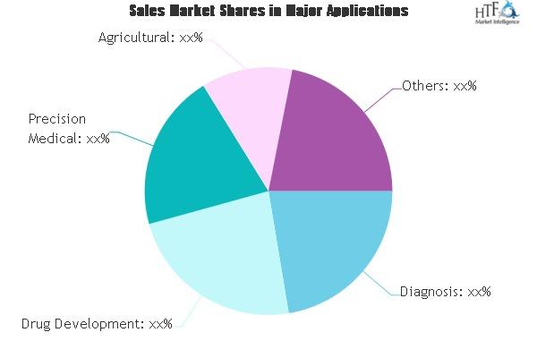 Genomics Market - Current Impact to Make Big Changes   ILLUMINA, AGILENT, ROCHE