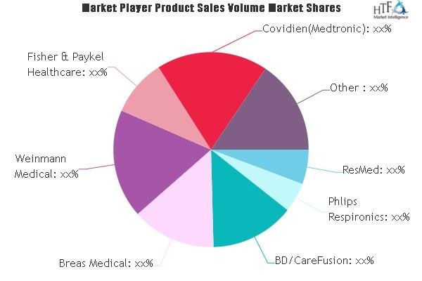 Homecare Ventilator Market Latest Sales Figure Signals More Opportunities Ahead