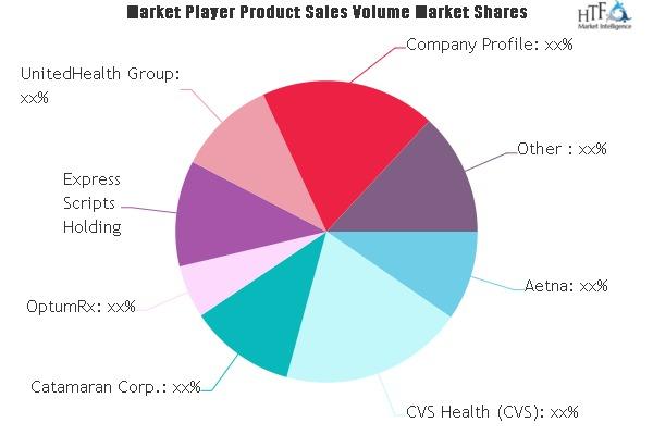 Pharmacy Benefit Management (PBM) Market may see a big Move |  Aetna, CVS Health, Catamaran