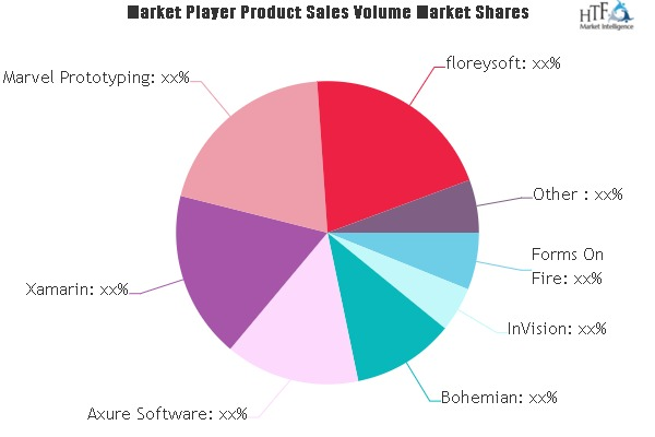 App Development Software Market to see huge growth by 2025 | InVision, Bohemian, Axure
