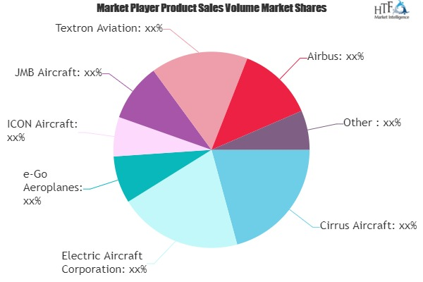 Light Aircraft Market to See Huge Growth by 2025 | Cirrus Aircraft, Electric Aircraft, e-Go Aeroplanes